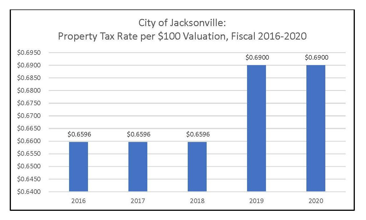Property Tax Rate per $100